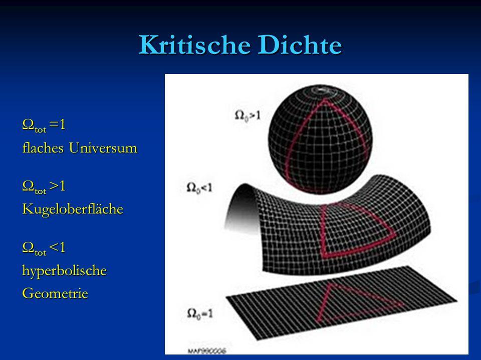 Kritische Dichte Ωtot =1 flaches Universum Ωtot >1 Kugeloberfläche
