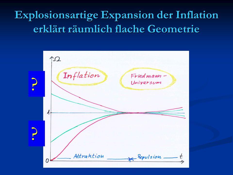 Explosionsartige Expansion der Inflation erklärt räumlich flache Geometrie
