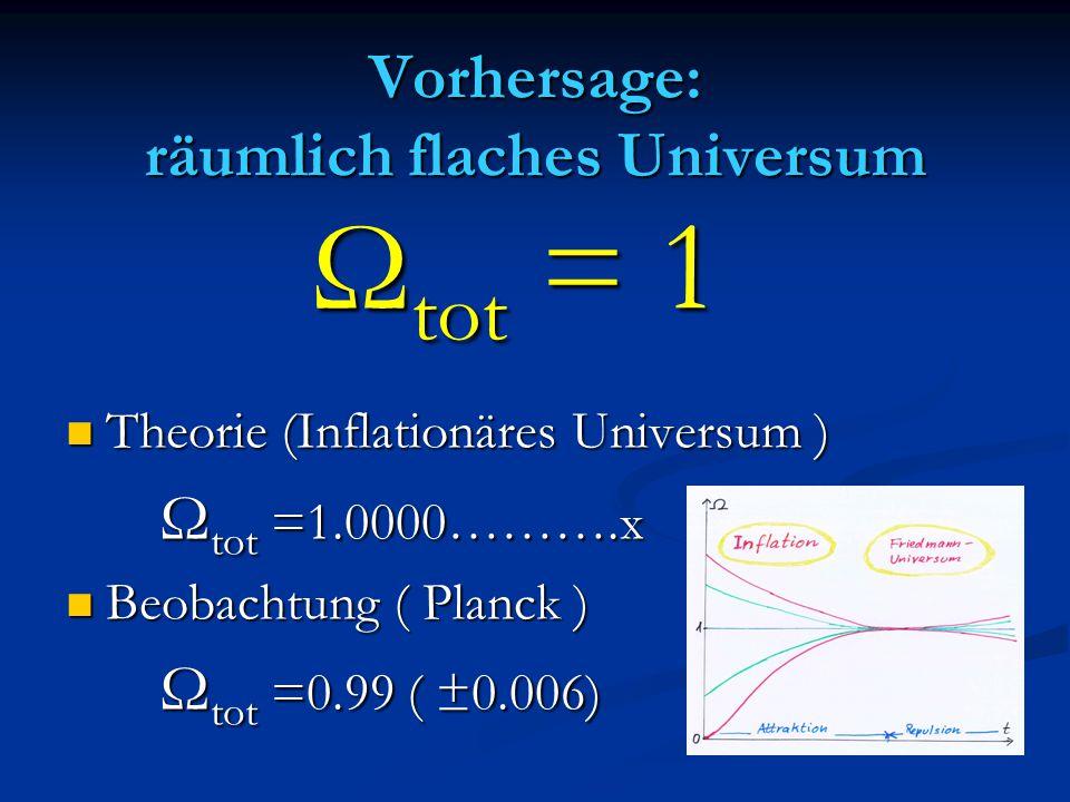 Vorhersage: räumlich flaches Universum