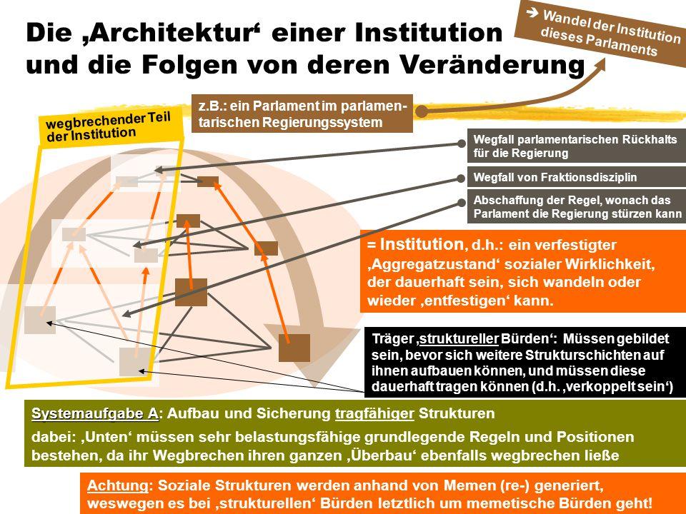 Die 'Architektur' einer Institution und die Folgen von deren Veränderung