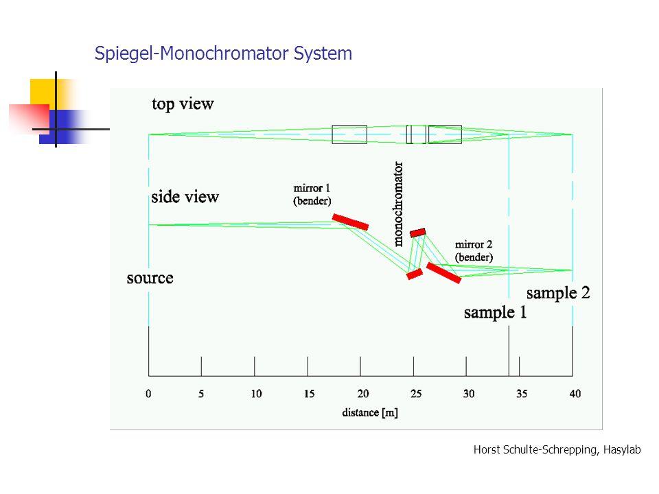 Spiegel-Monochromator System