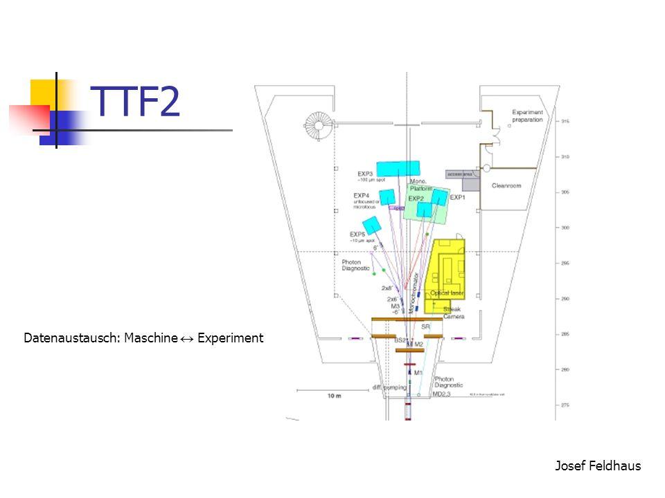 TTF2 Datenaustausch: Maschine  Experiment Josef Feldhaus