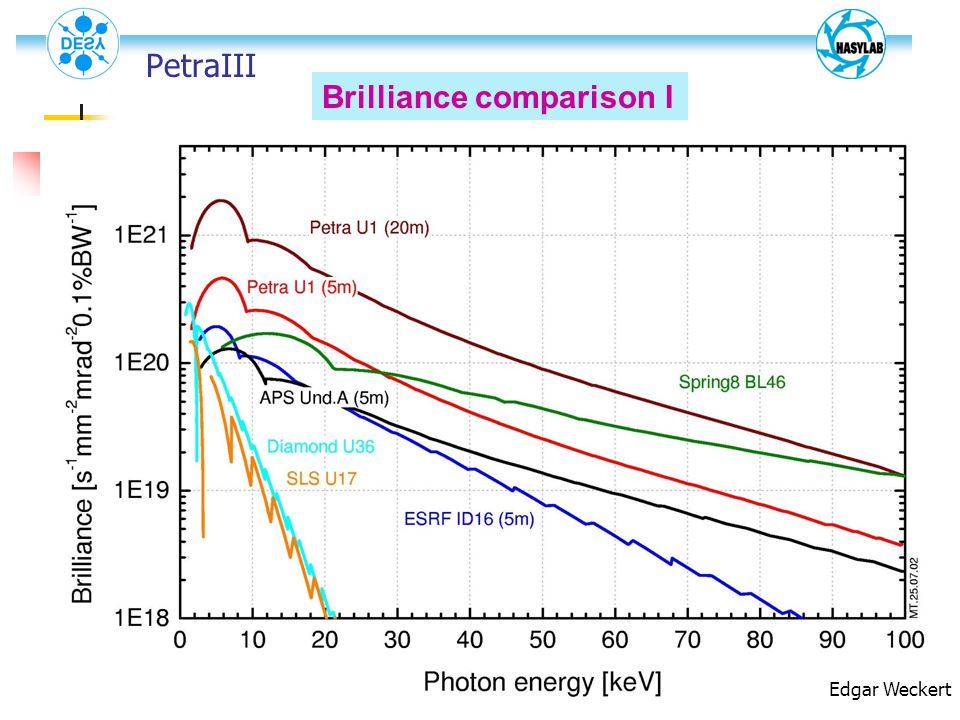 Brilliance comparison I