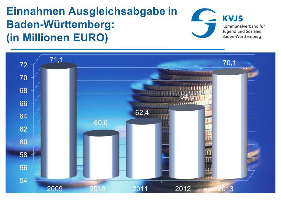 Einnahmen Ausgleichsabgabe in Baden-Württemberg: (in Millionen EURO)
