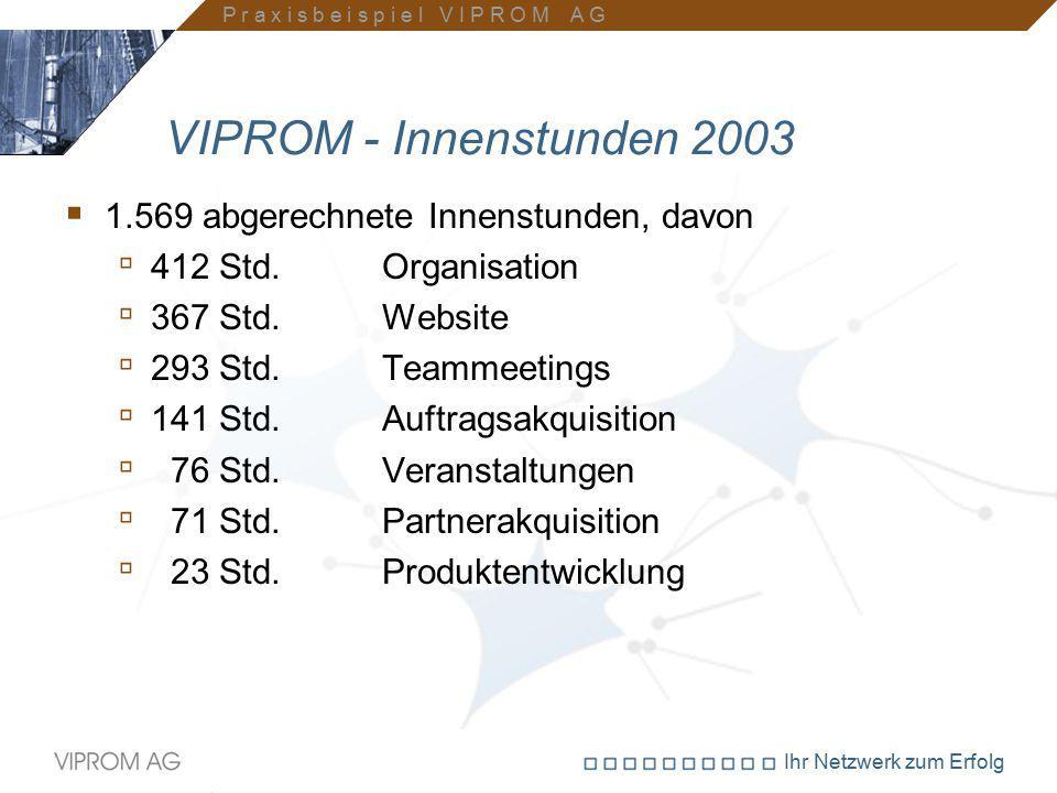 VIPROM - Innenstunden 2003 1.569 abgerechnete Innenstunden, davon