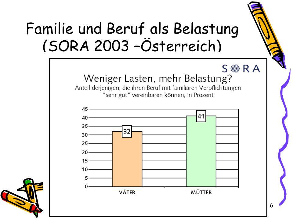 Familie und Beruf als Belastung (SORA 2003 –Österreich)