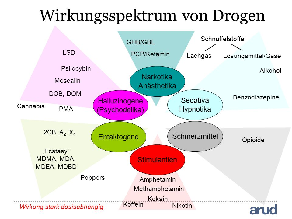 Wirkungsspektrum von Drogen