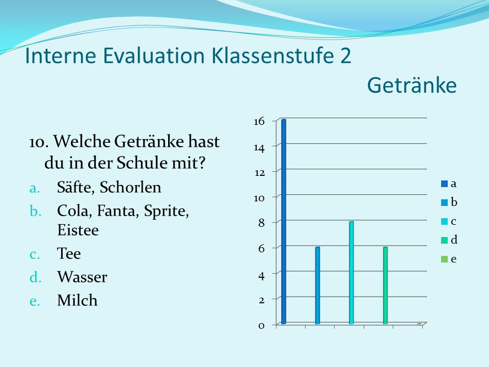 Interne Evaluation Klassenstufe 2 Getränke