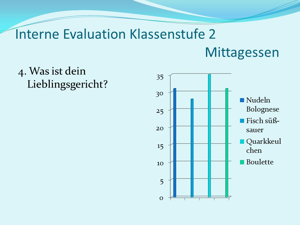 Interne Evaluation Klassenstufe 2 Mittagessen