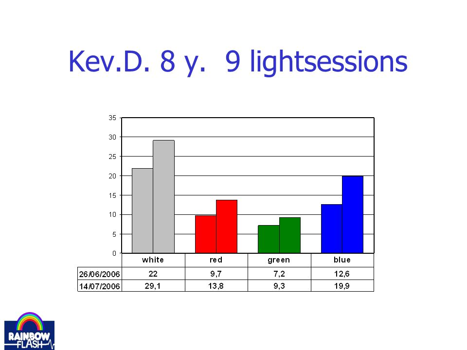 Kev.D. 8 y. 9 lightsessions