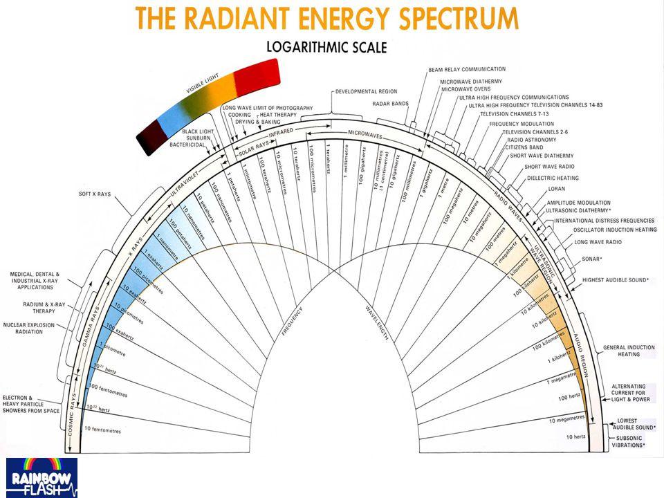 Dieses Energie Spektrum zeigt, dass wir nur einen kleinen Teil als SICHTBARES Licht erfahren, den von 380 bis 780 Nanometer, von Violett bis Rot.