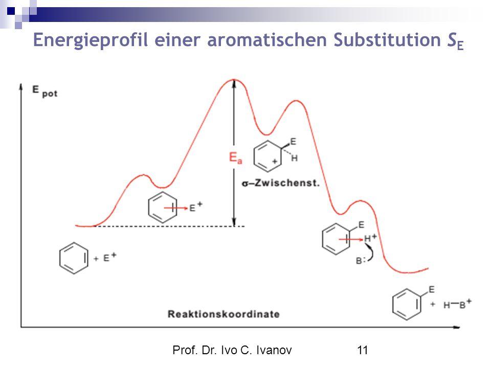 Energieprofil einer aromatischen Substitution SE