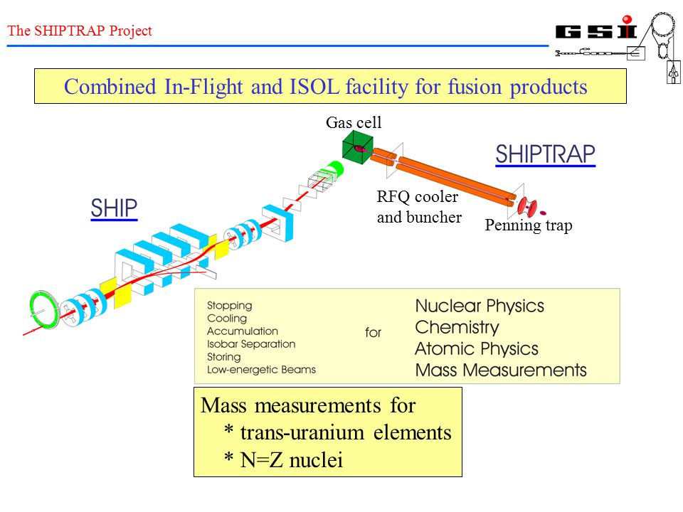 Combined In-Flight and ISOL facility for fusion products
