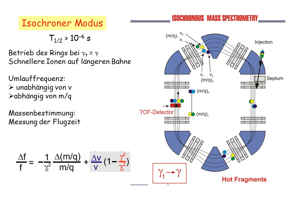 Isochroner Modus T1/2 > 10-6 s Betrieb des Rings bei t = 