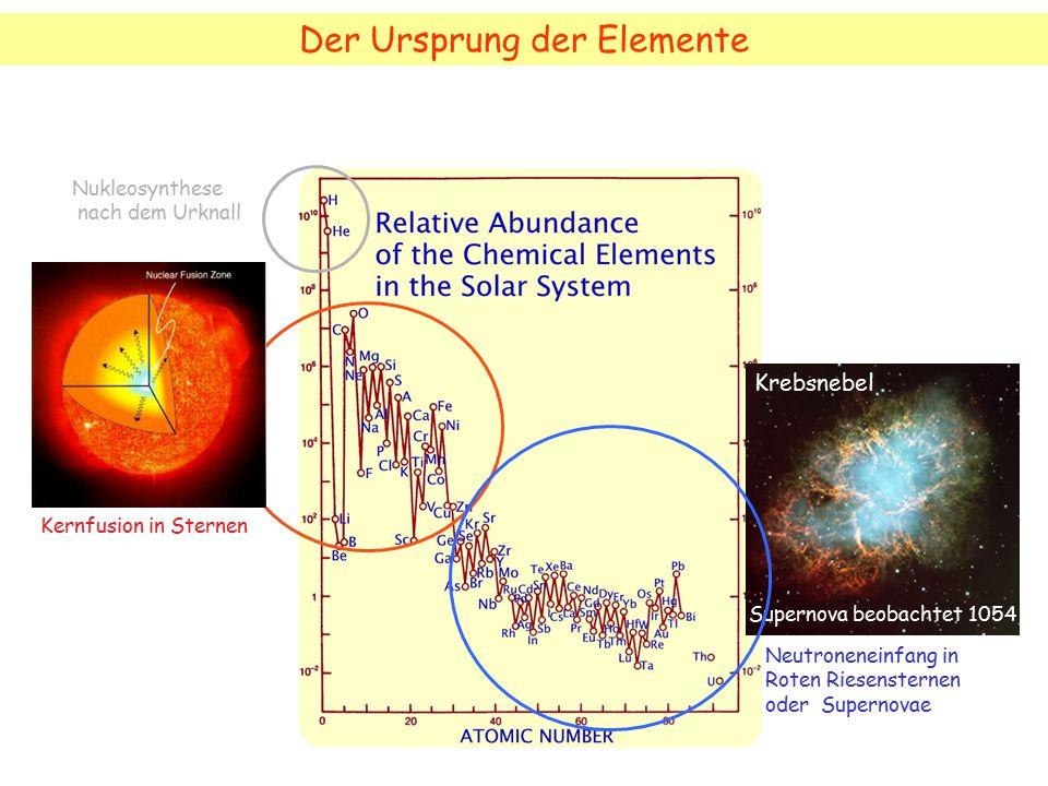 Der Ursprung der Elemente