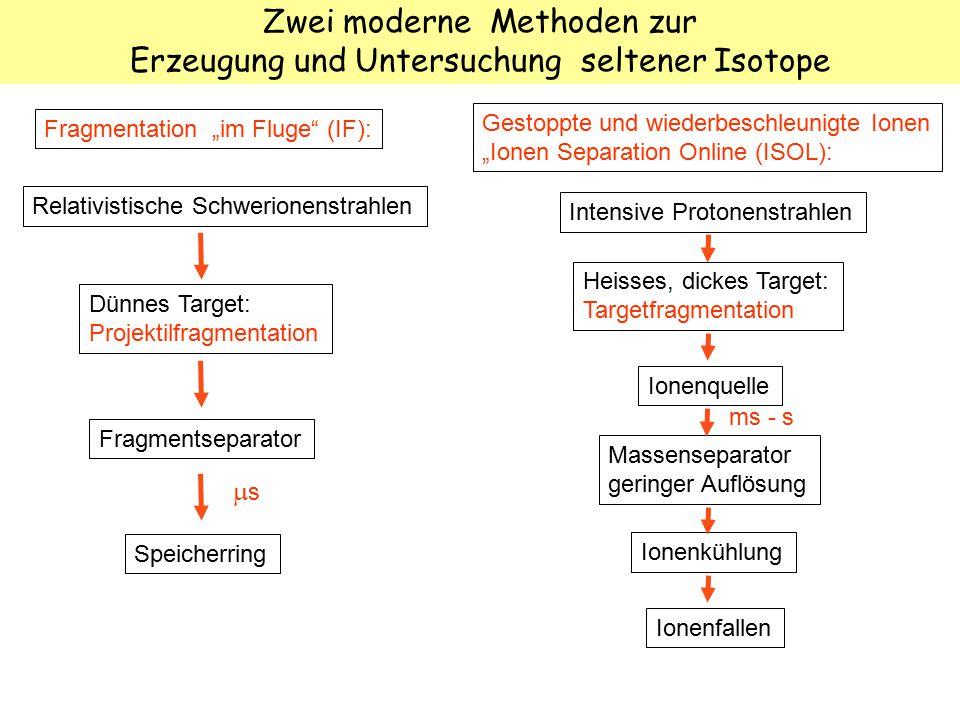 Zwei moderne Methoden zur Erzeugung und Untersuchung seltener Isotope