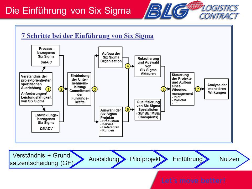 Die Einführung von Six Sigma