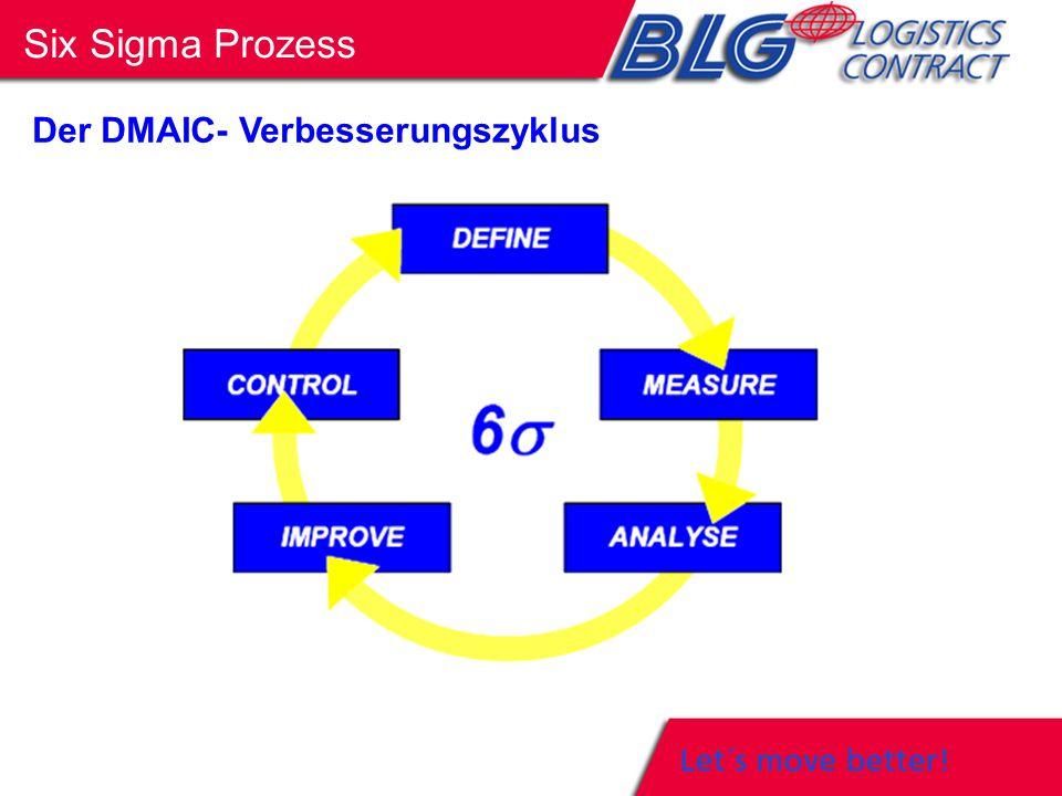 Six Sigma Prozess Der DMAIC- Verbesserungszyklus