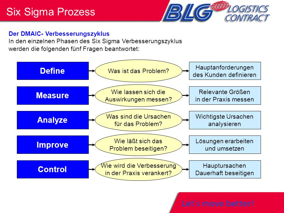 Six Sigma Prozess Define Measure Analyze Improve Control