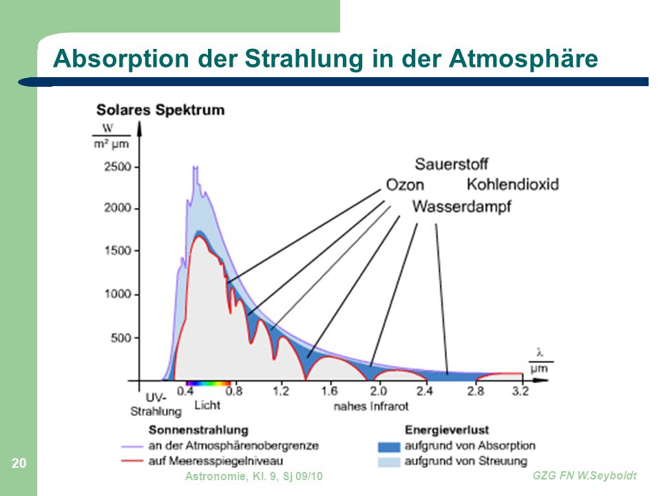 Absorption der Strahlung in der Atmosphäre