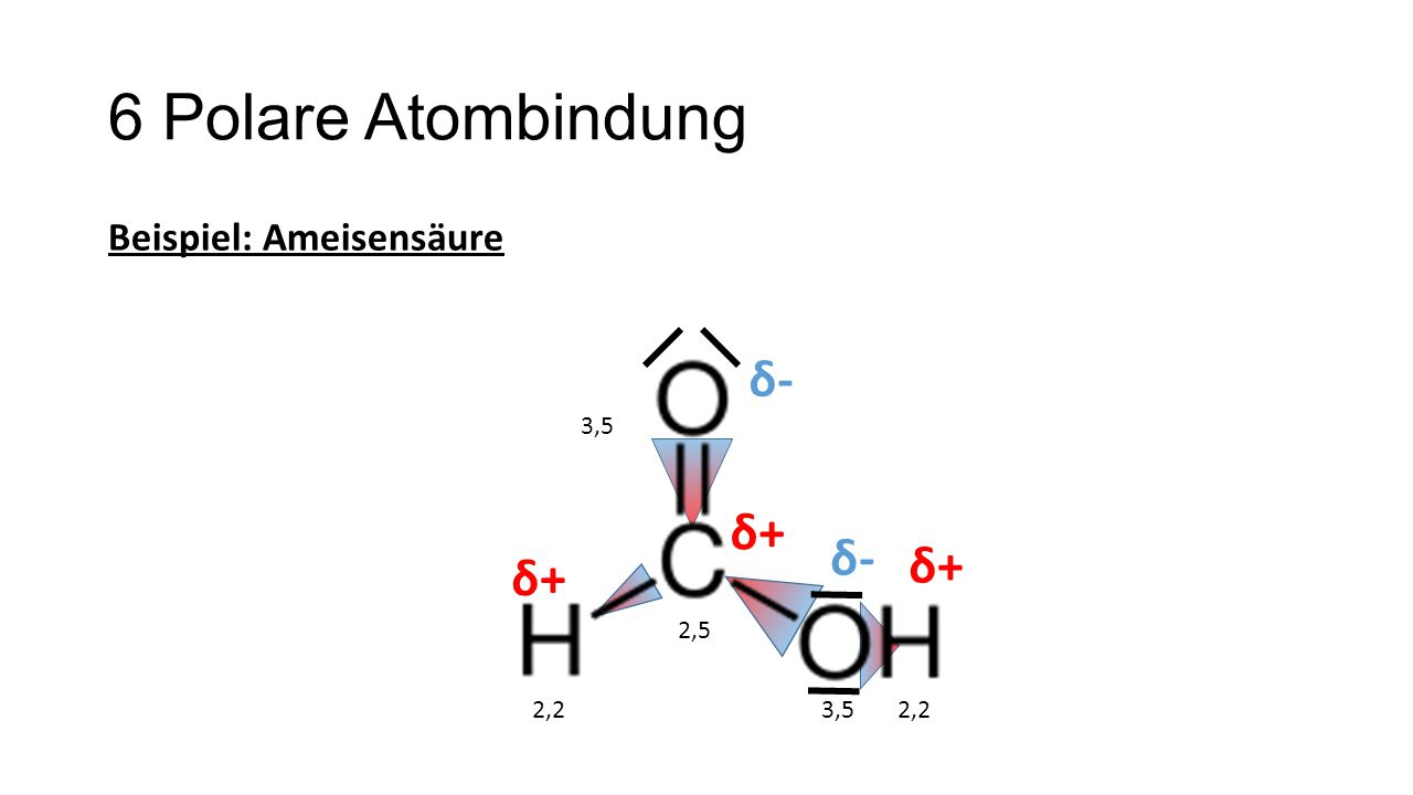 6 Polare Atombindung δ- δ+ δ- δ+ δ+ Beispiel: Ameisensäure 3,5 2,5 2,2