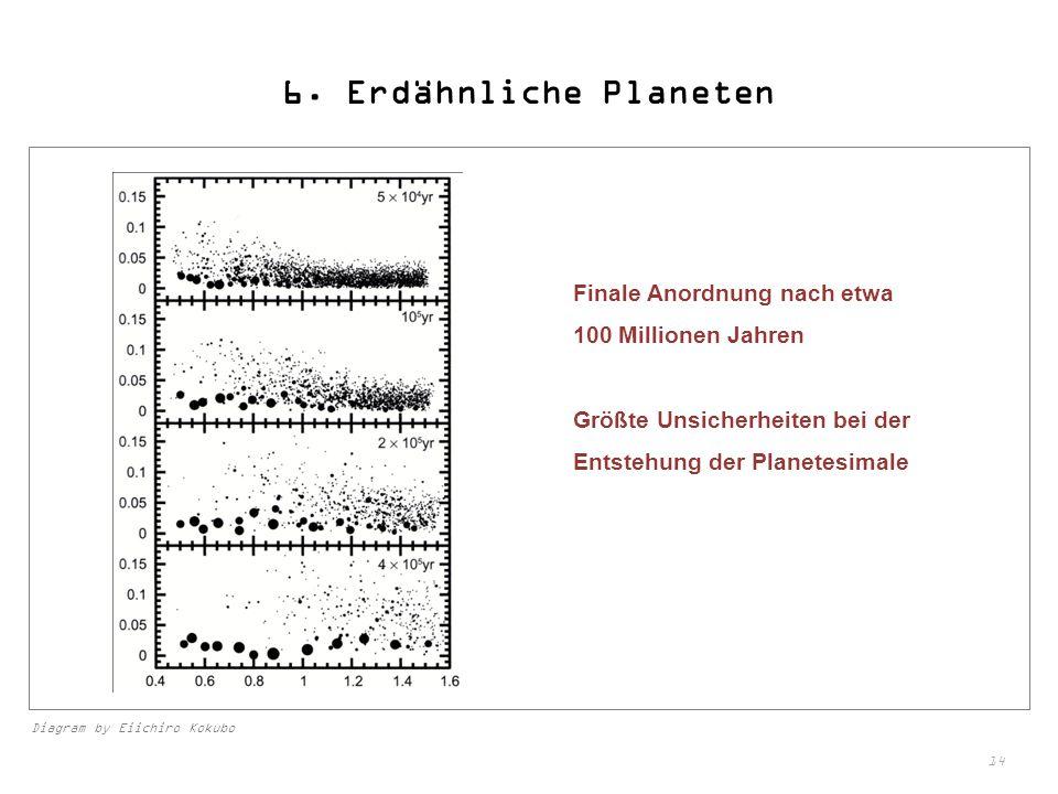6. Erdähnliche Planeten Finale Anordnung nach etwa 100 Millionen Jahren. Größte Unsicherheiten bei der Entstehung der Planetesimale.