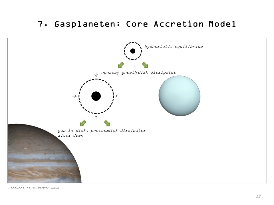7. Gasplaneten: Core Accretion Model