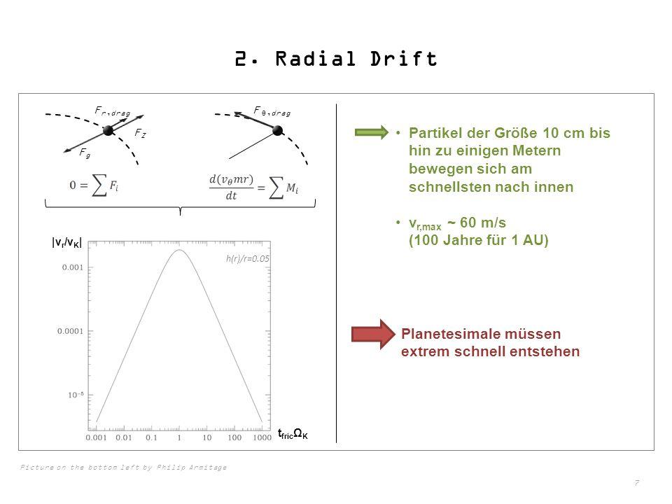 2. Radial Drift Fr,drag. F θ,drag. FZ. Partikel der Größe 10 cm bis hin zu einigen Metern bewegen sich am schnellsten nach innen.