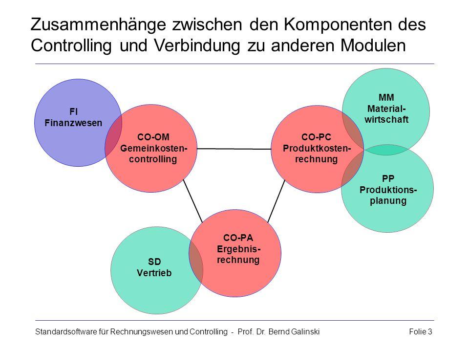 Zusammenhänge zwischen den Komponenten des Controlling und Verbindung zu anderen Modulen