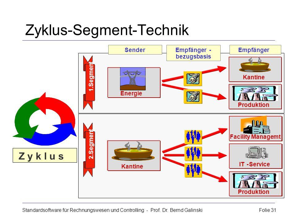 Zyklus-Segment-Technik