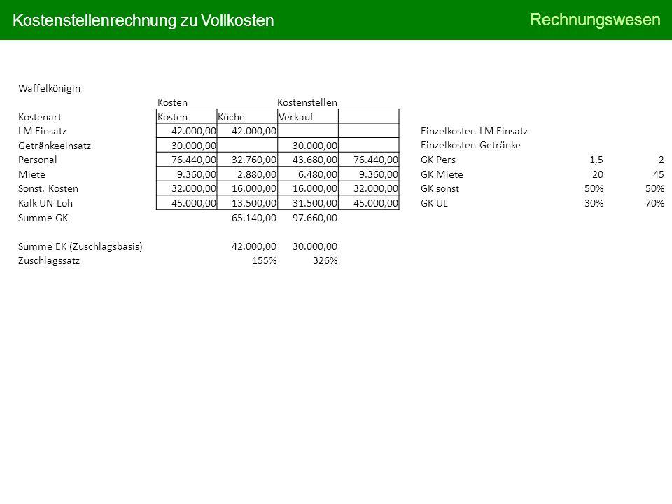 Waffelkönigin Kosten. Kostenstellen. Kostenart. Küche. Verkauf. LM Einsatz. 42.000,00. Getränkeeinsatz.