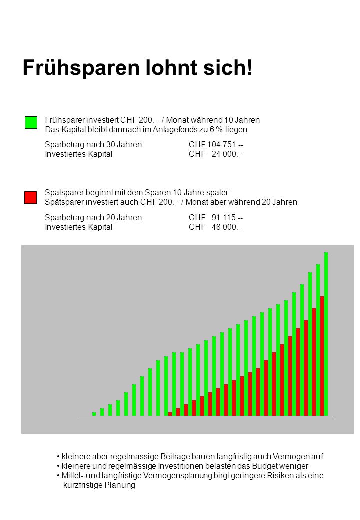 Frühsparen lohnt sich! Frühsparer investiert CHF 200.-- / Monat während 10 Jahren. Das Kapital bleibt dannach im Anlagefonds zu 6 % liegen.