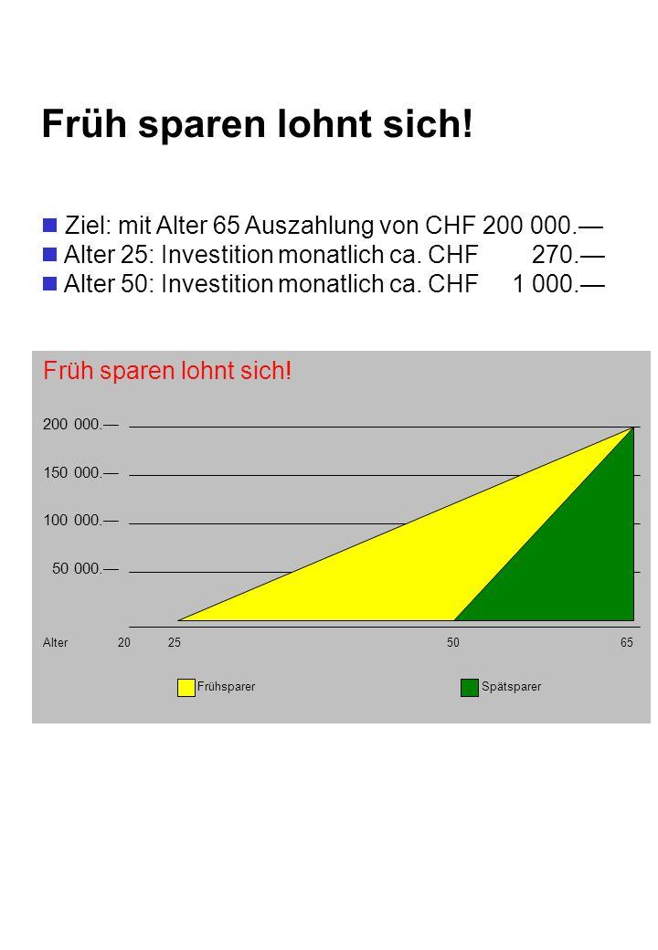 Früh sparen lohnt sich! Ziel: mit Alter 65 Auszahlung von CHF 200 000.— Alter 25: Investition monatlich ca. CHF 270.—