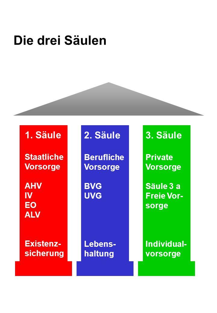 Die drei Säulen 1. Säule 2. Säule 3. Säule Staatliche Vorsorge AHV IV