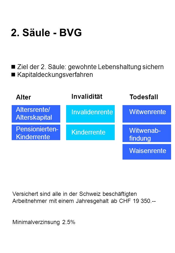 2. Säule - BVG Ziel der 2. Säule: gewohnte Lebenshaltung sichern