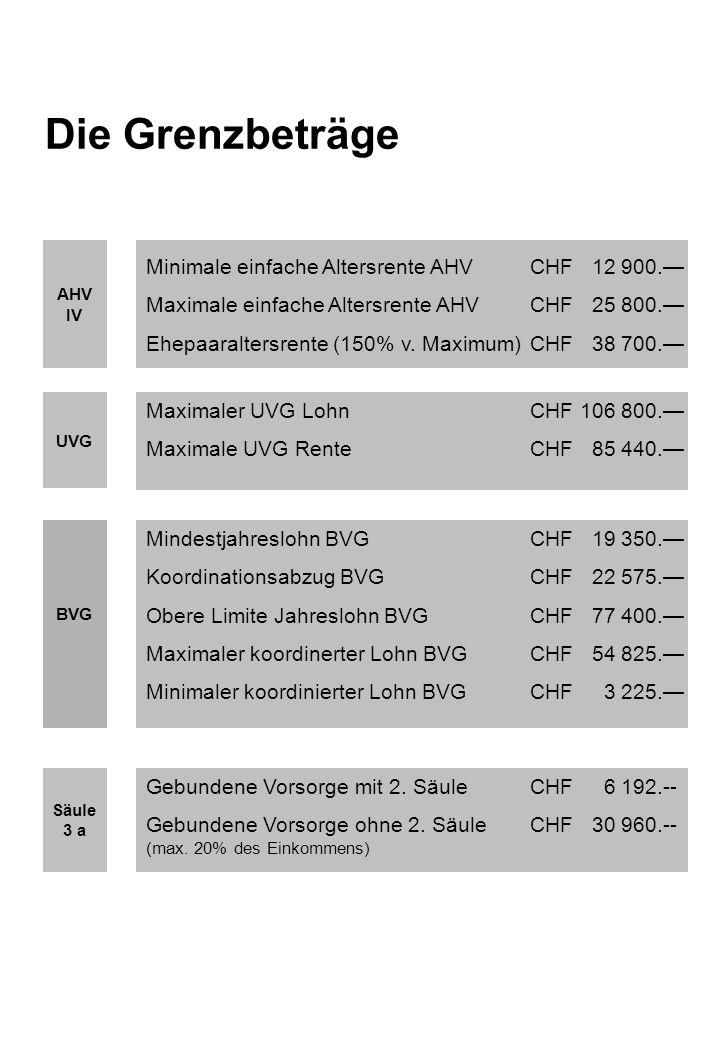 Die Grenzbeträge Minimale einfache Altersrente AHV CHF 12 900.—
