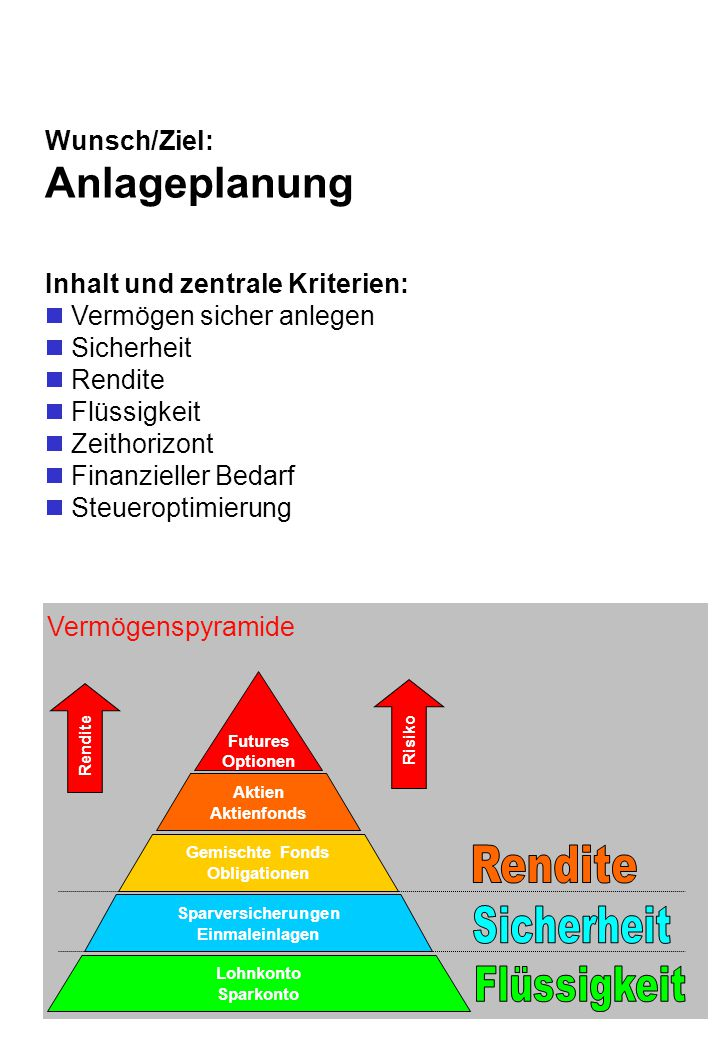 Anlageplanung Wunsch/Ziel: Inhalt und zentrale Kriterien: