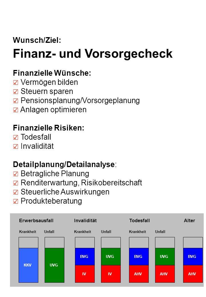 Finanz- und Vorsorgecheck