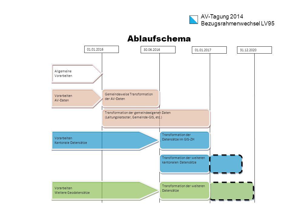 Ablaufschema AV-Tagung 2014 Bezugsrahmenwechsel LV95 01.01.2016