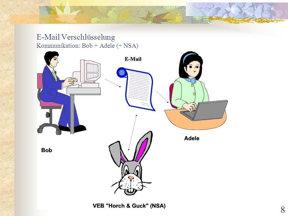 E-Mail Verschlüsselung Kommunikation: Bob + Adele (+ NSA)