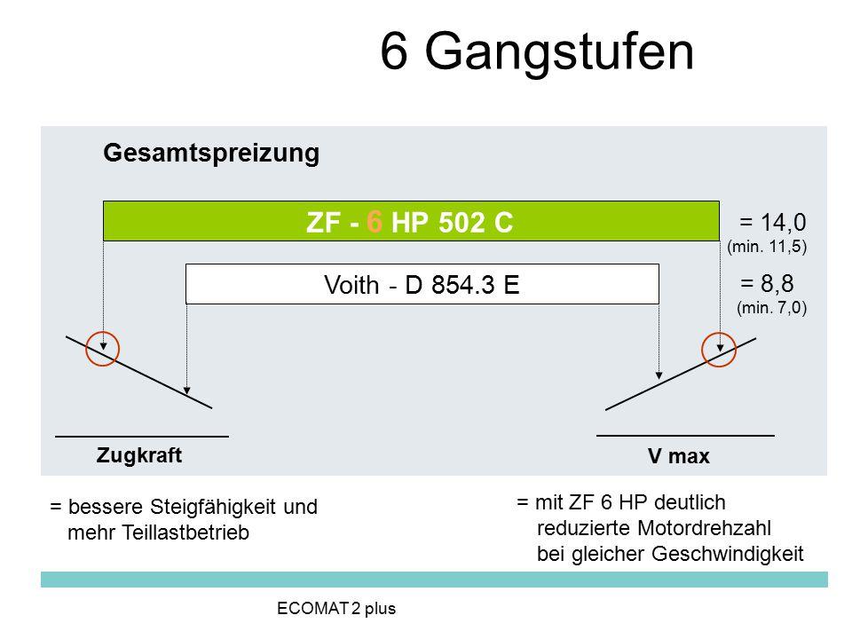 6 Gangstufen ZF - 6 HP 502 C Gesamtspreizung Voith - D 854.3 E = 14,0