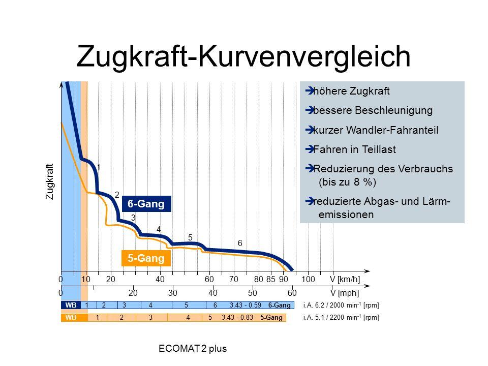 Zugkraft-Kurvenvergleich