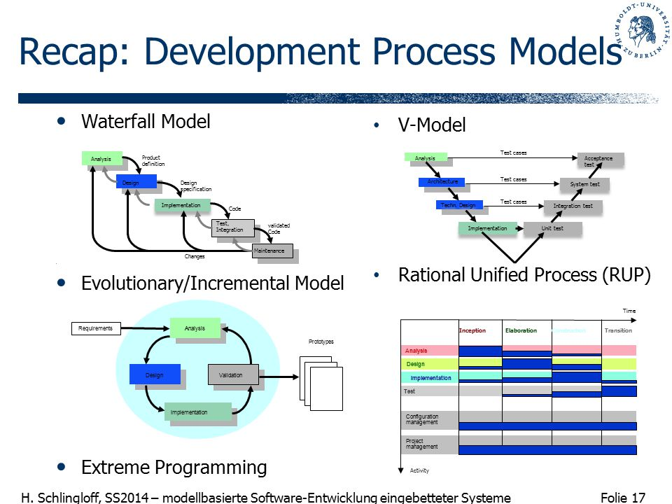 Recap: Development Process Models