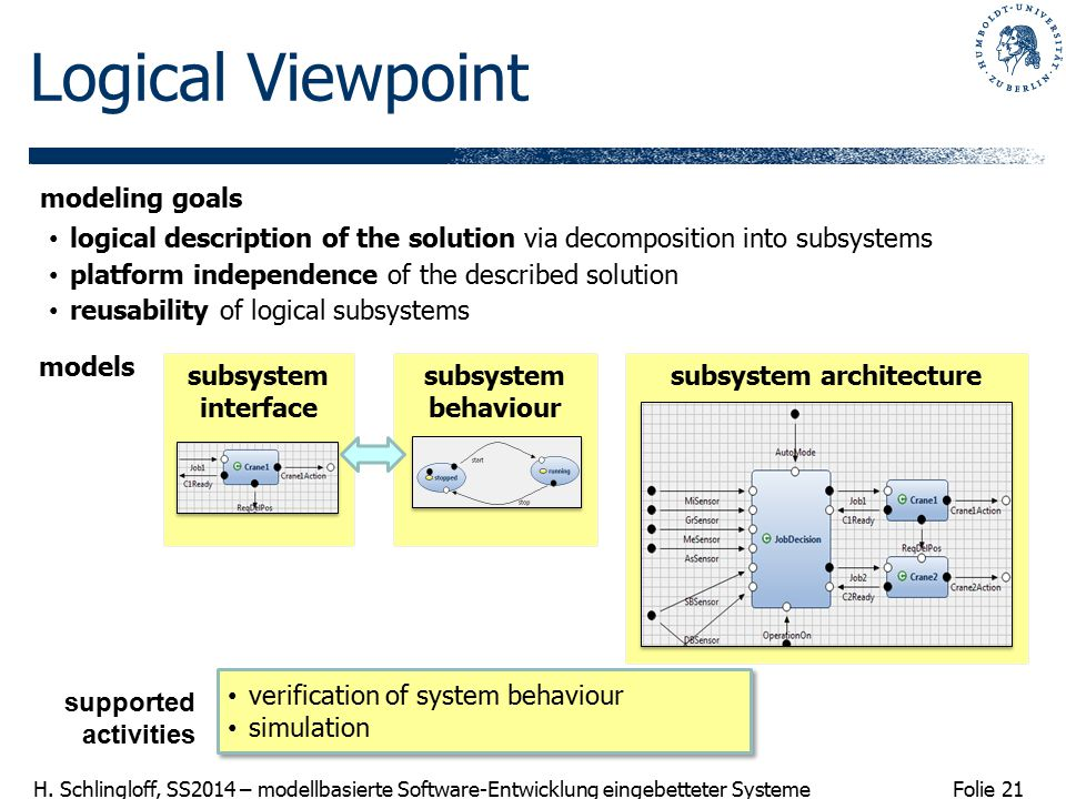 subsystem architecture