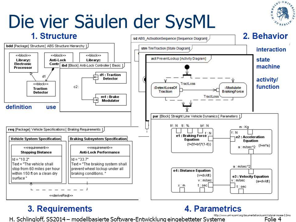 Die vier Säulen der SysML