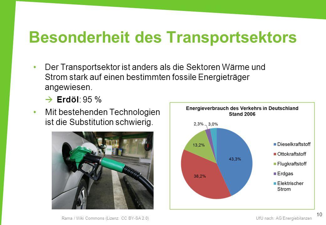 Besonderheit des Transportsektors
