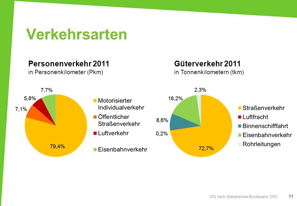 Verkehrsarten Personenverkehr 2011 Güterverkehr 2011