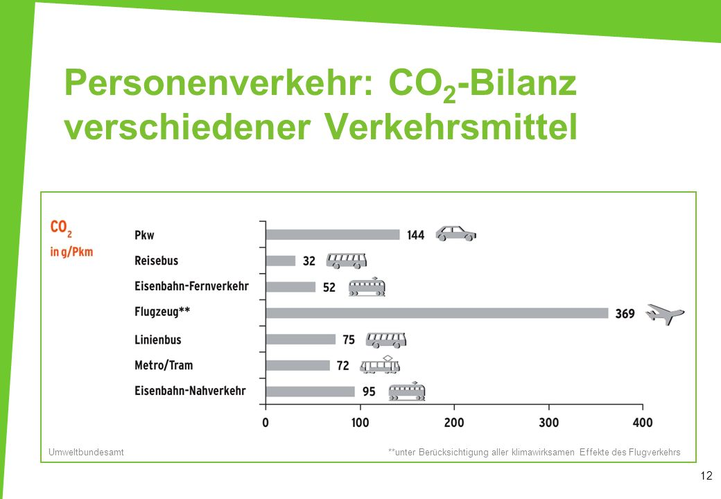 Personenverkehr: CO2-Bilanz verschiedener Verkehrsmittel