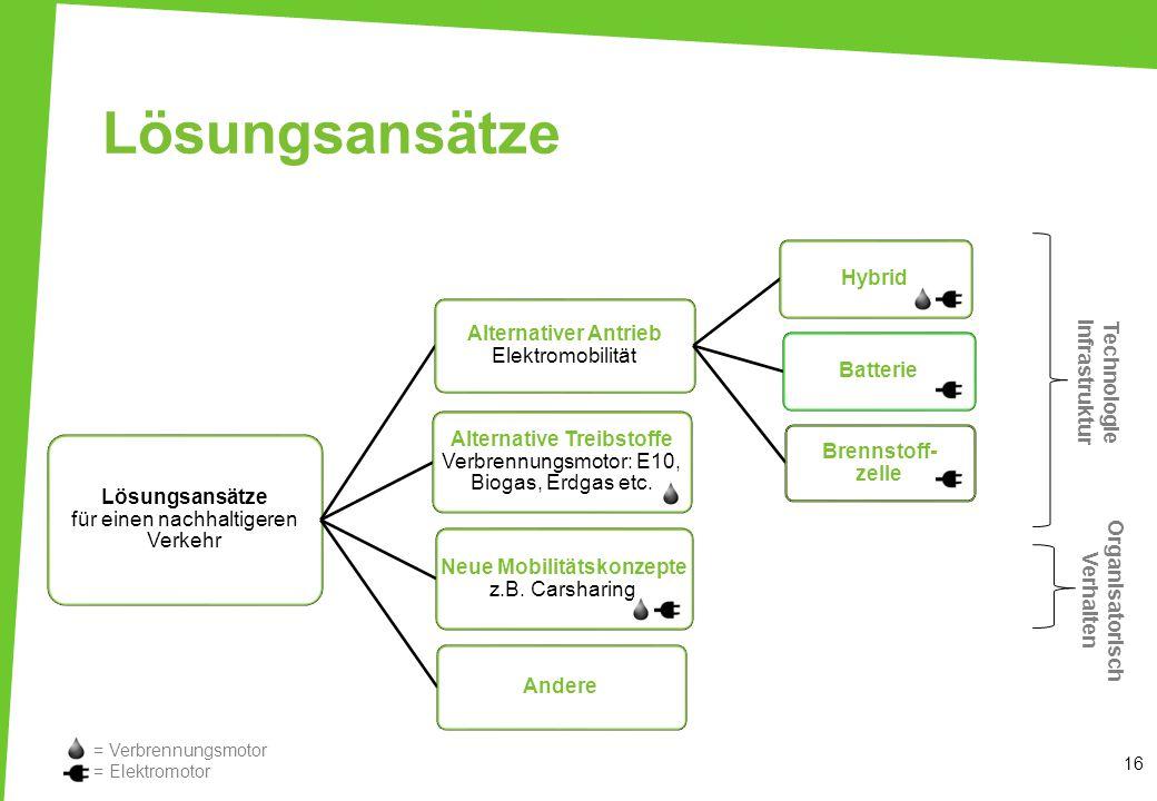 Technologie Infrastruktur Organisatorisch Verhalten