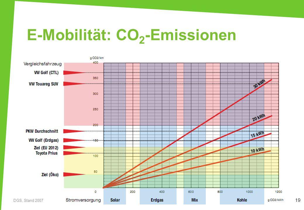 E-Mobilität: CO2-Emissionen